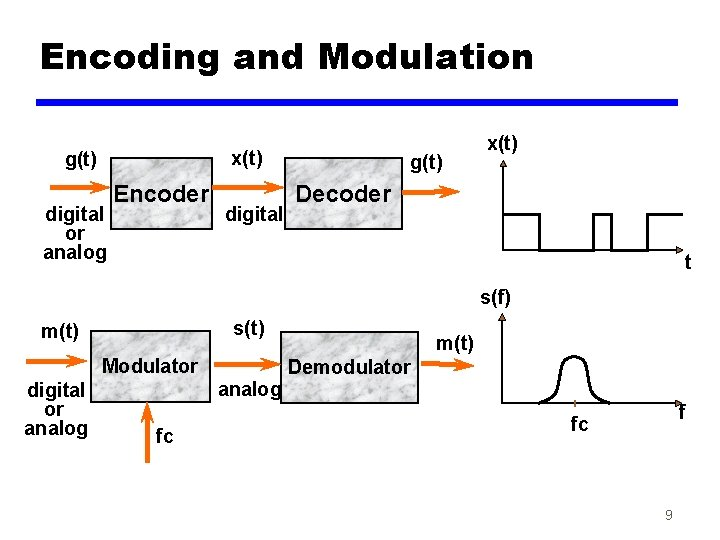 Encoding and Modulation x(t) g(t) digital or analog Encoder digital g(t) x(t) Decoder t