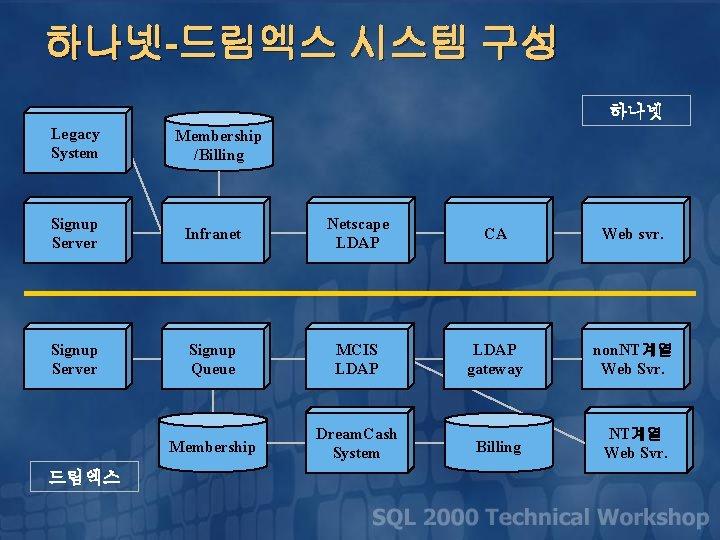 하나넷-드림엑스 시스템 구성 하나넷 Legacy System Membership /Billing Signup Server Infranet Netscape LDAP CA