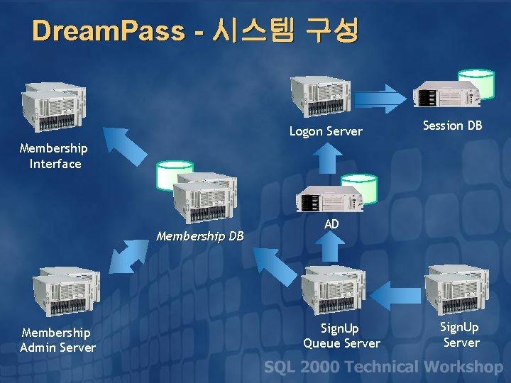 Dream. Pass - 시스템 구성 Logon Server Session DB Membership Interface Membership DB Membership