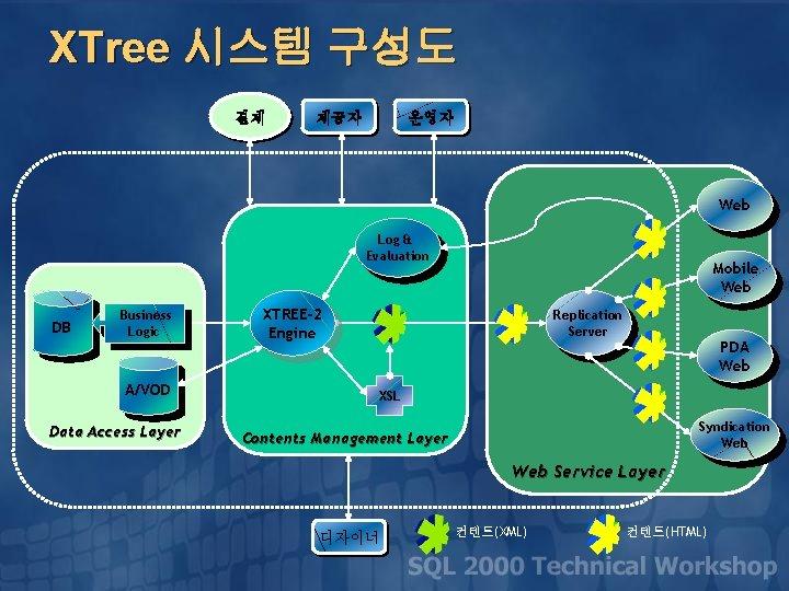 XTree 시스템 구성도 결제 제공자 운영자 Web Log & Evaluation DB Business Logic A/VOD