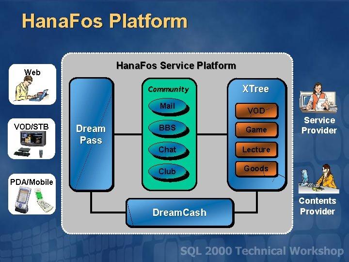 Hana. Fos Platform Hana. Fos Service Platform Web Community Mail VOD/STB Dream Pass XTree