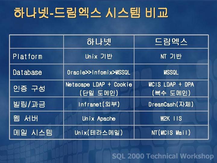 하나넷-드림엑스 시스템 비교 하나넷 드림엑스 Platform Unix 기반 NT 기반 Database Oracle>>Infomix>MSSQL 인증 구성