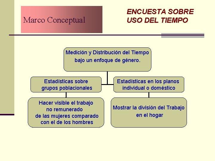 Marco Conceptual ENCUESTA SOBRE USO DEL TIEMPO Medición y Distribución del Tiempo bajo un
