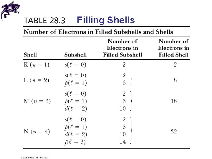 Filling Shells
