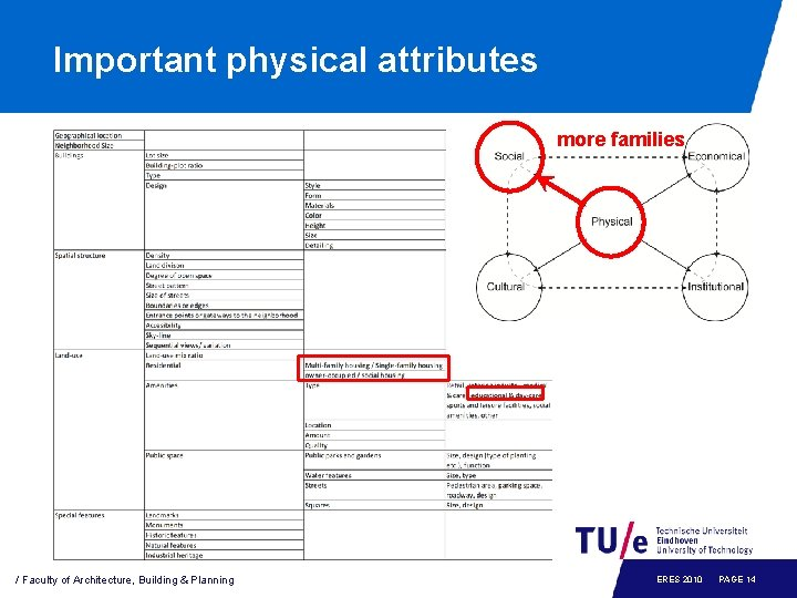Important physical attributes more families / Faculty of Architecture, Building & Planning ERES 2010