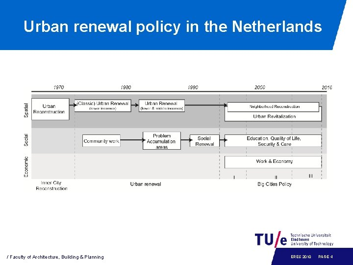 Urban renewal policy in the Netherlands / Faculty of Architecture, Building & Planning ERES
