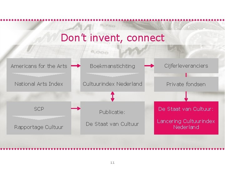 Don't invent, connect Americans for the Arts Boekmanstichting Cijferleveranciers National Arts Index Cultuurindex Nederland