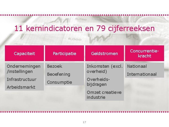 11 kernindicatoren en 79 cijferreeksen Capaciteit Ondernemingen /instellingen Infrastructuur Arbeidsmarkt Geldstromen Participatie Concurrentiekracht Inkomsten