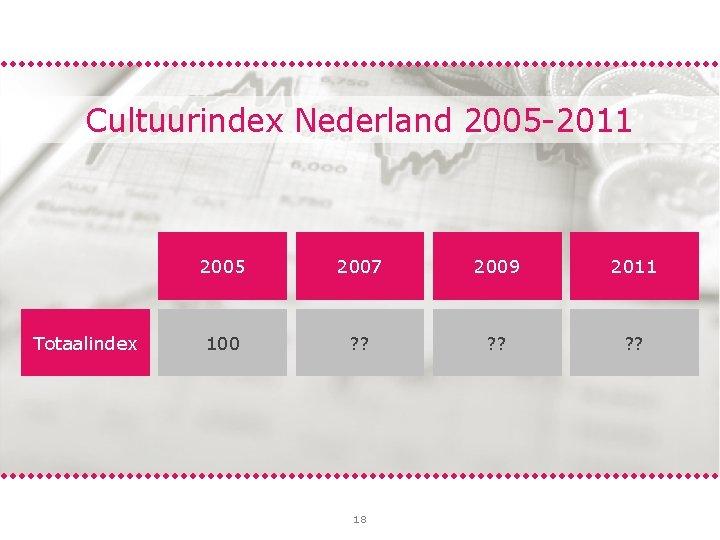 Cultuurindex Nederland 2005 -2011 Totaalindex 2005 2007 2009 2011 100 105 ? ? 106