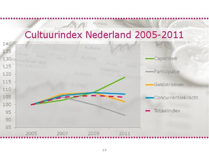 Cultuurindex Nederland 2005 -2011 19