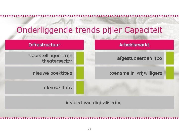 Onderliggende trends pijler Capaciteit Infrastructuur Arbeidsmarkt voorstellingen vrije theatersector + nieuwe boektitels afgestudeerden hbo