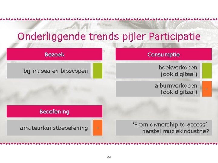 Onderliggende trends pijler Participatie Bezoek Consumptie bij musea en bioscopen + boekverkopen (ook digitaal)