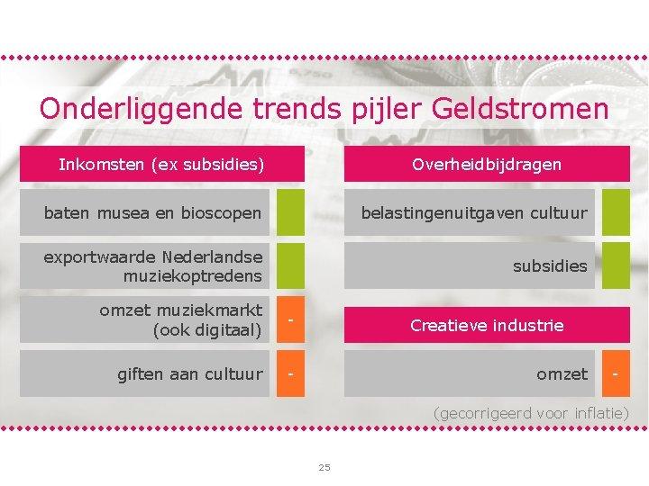Onderliggende trends pijler Geldstromen Inkomsten (ex subsidies) Overheidbijdragen belastingenuitgaven cultuur + baten musea en