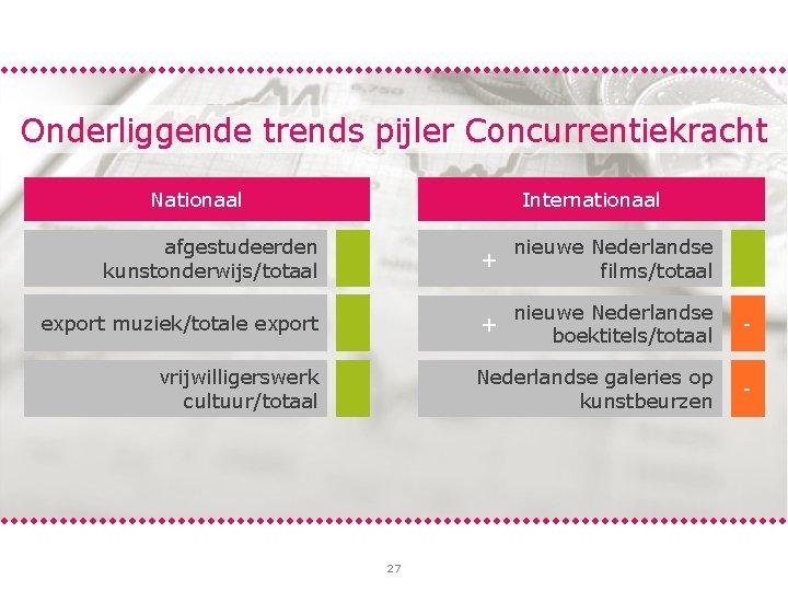 Onderliggende trends pijler Concurrentiekracht Nationaal Internationaal afgestudeerden kunstonderwijs/totaal + nieuwe Nederlandse films/totaal export muziek/totale