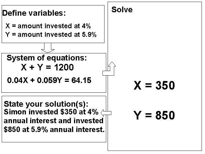 Define variables: Solve X = amount invested at 4% Y = amount invested at