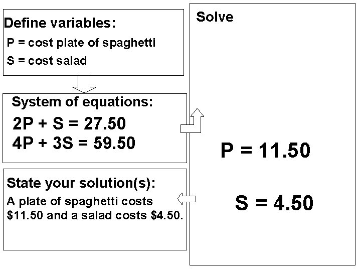 Define variables: Solve P = cost plate of spaghetti S = cost salad System