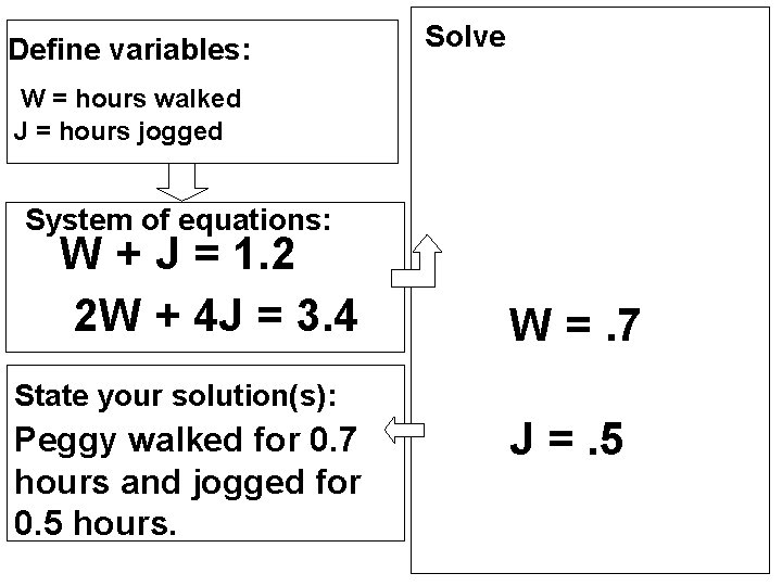 Define variables: Solve W = hours walked J = hours jogged System of equations:
