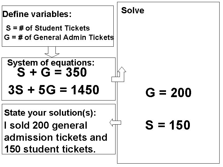 Define variables: Solve S = # of Student Tickets G = # of General