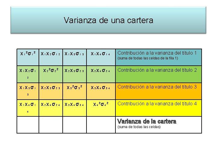 Varianza de una cartera x₁²σ₁² x₁x₂σ₁ ₂ x₁x₄σ₁₄ Contribución a la varianza del título