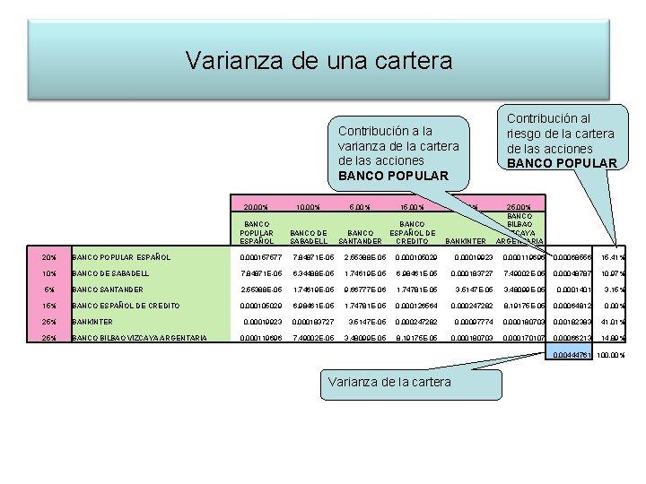 Varianza de una cartera Contribución a la varianza de la cartera de las acciones
