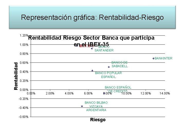 Representación gráfica: Rentabilidad-Riesgo 1. 20% Rentabilidad Riesgo Sector Banca que participa 1. 00% en.