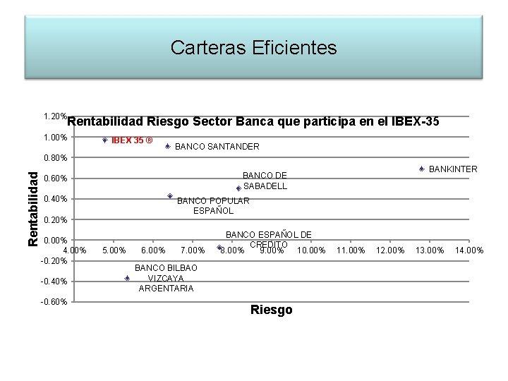 Carteras Eficientes 1. 20% Rentabilidad Riesgo Sector Banca que participa en el IBEX-35 1.
