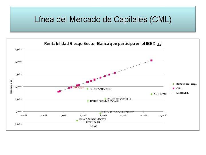Línea del Mercado de Capitales (CML)