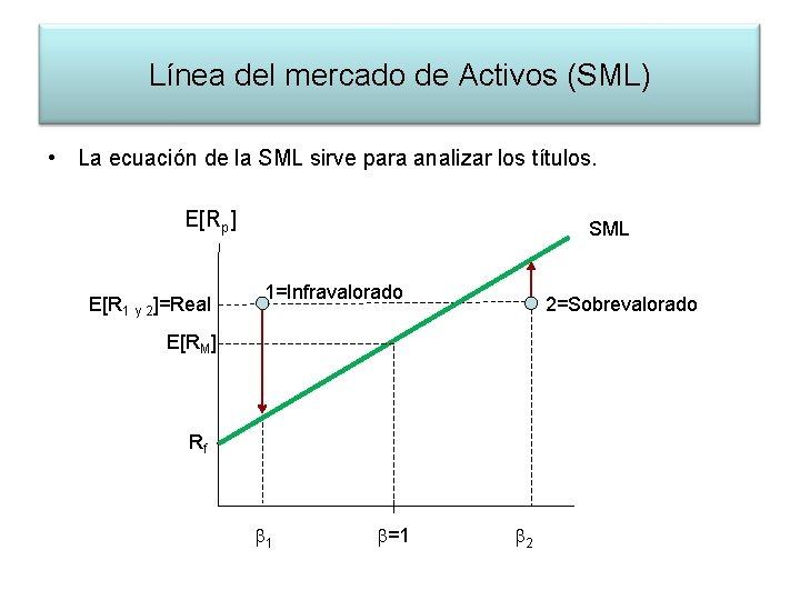Línea del mercado de Activos (SML) • La ecuación de la SML sirve para