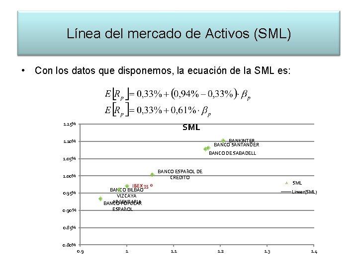 Línea del mercado de Activos (SML) • Con los datos que disponemos, la ecuación