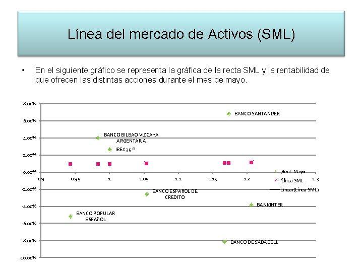 Línea del mercado de Activos (SML) • En el siguiente gráfico se representa la