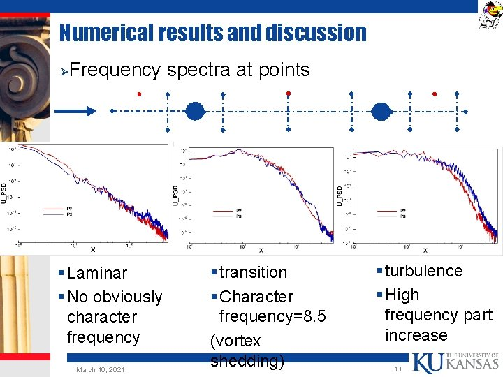 Numerical results and discussion Ø Frequency spectra at points § Laminar § No obviously