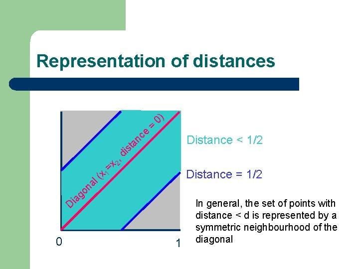 Representation of distances ce = 0) Distance < 1/2 an t s i x