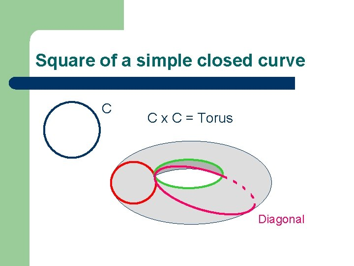 Square of a simple closed curve C C x C = Torus Diagonal