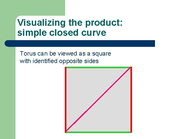 Visualizing the product: simple closed curve Torus can be viewed as a square with