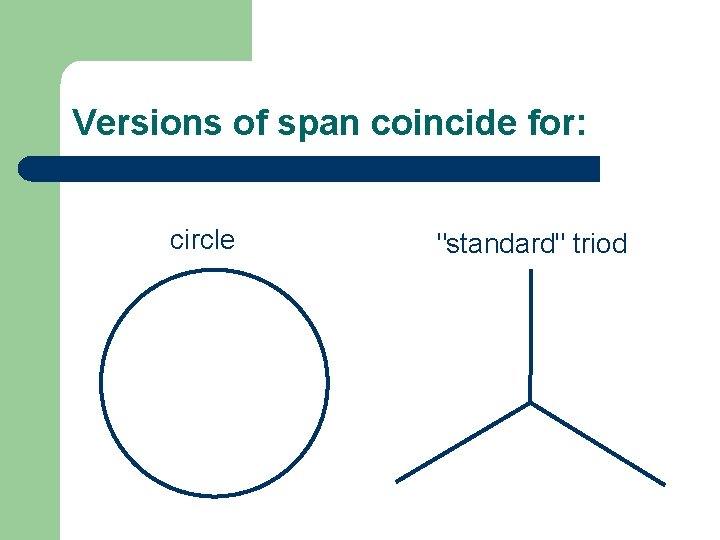 """Versions of span coincide for: circle """"standard"""" triod"""