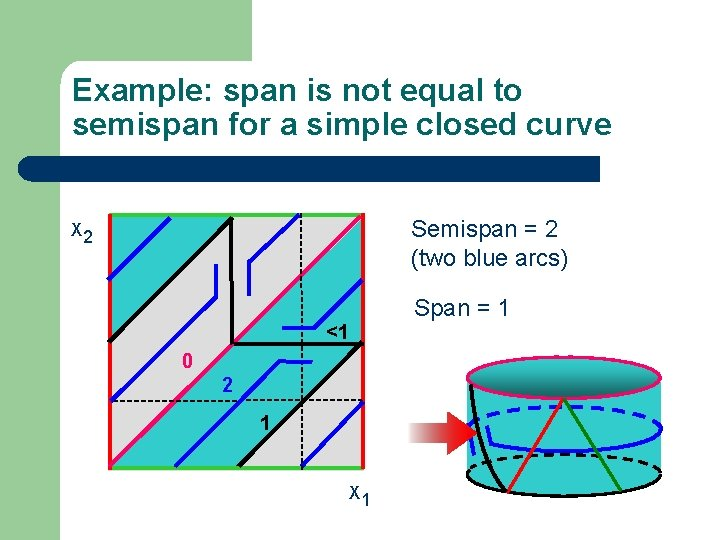 Example: span is not equal to semispan for a simple closed curve Semispan =
