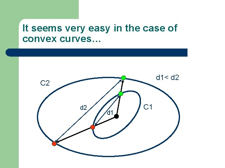It seems very easy in the case of convex curves… d 1< d 2