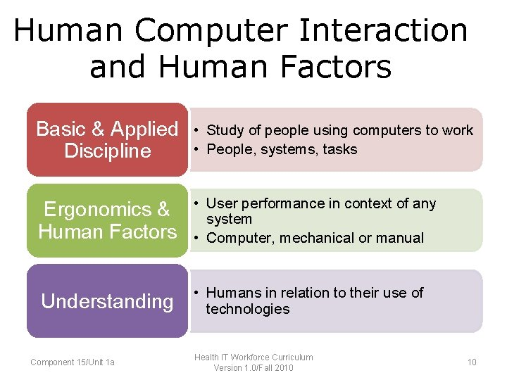 Human Computer Interaction and Human Factors • Basic and Applied Discipline devoted to •