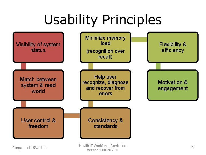 Usability Principles Minimize memory load of system Flexibility & • Visibility of system status
