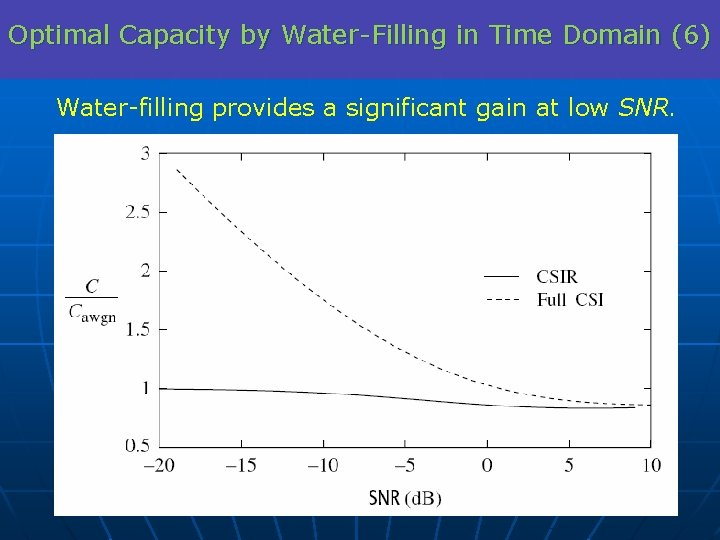 Optimal Capacity by Water-Filling in Time Domain (6) Water-filling provides a significant gain at