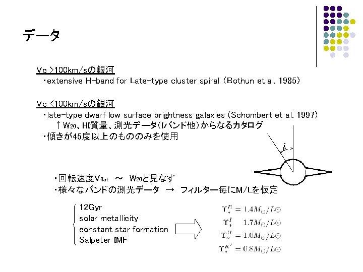 データ Vc >100 km/sの銀河  ・extensive H-band for Late-type cluster spiral (Bothun et al. 1985)