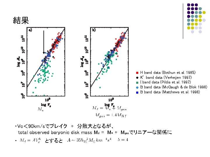 結果 H band data (Bothun et al. 1985) K' band data (Verheijen 1997) I