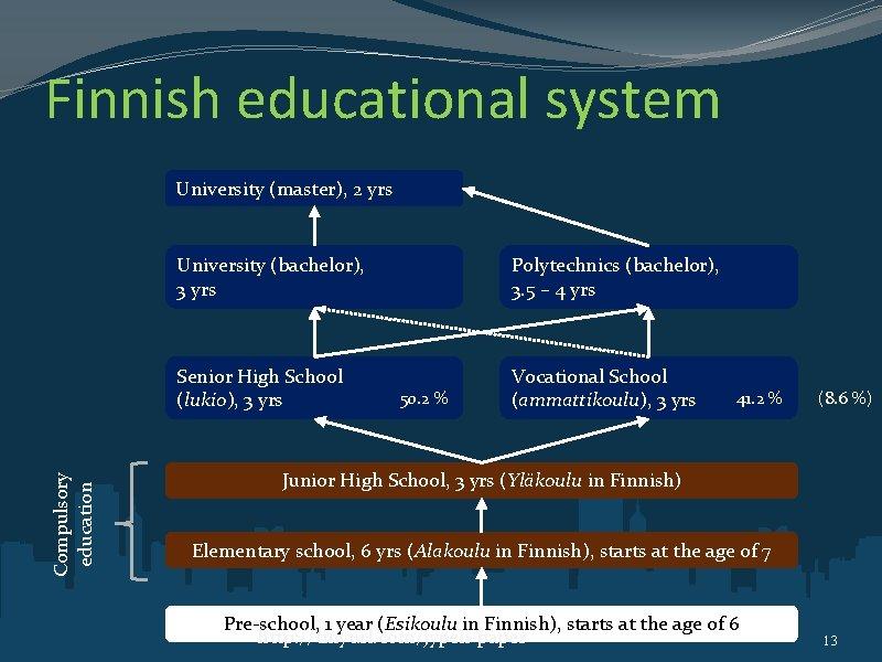 Finnish educational system Compulsory education University (master), 2 yrs University (bachelor), 3 yrs Polytechnics