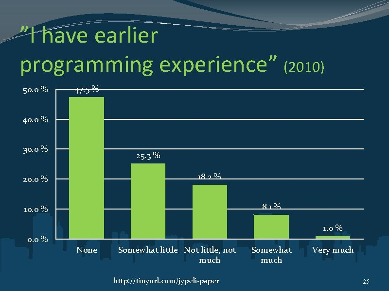 """""""I have earlier programming experience"""" (2010) 50. 0 % 47. 5 % 40. 0"""