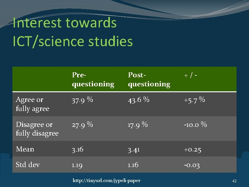 Interest towards ICT/science studies Prequestioning Postquestioning +/- Agree or fully agree 37. 9 %