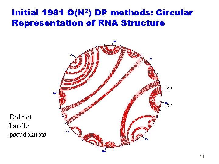 Initial 1981 O(N 2) DP methods: Circular Representation of RNA Structure 5' 3' Did