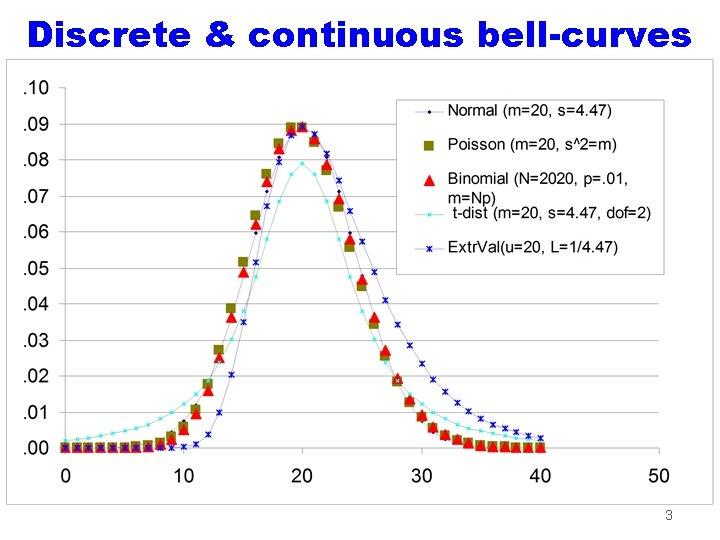 Discrete & continuous bell-curves 3
