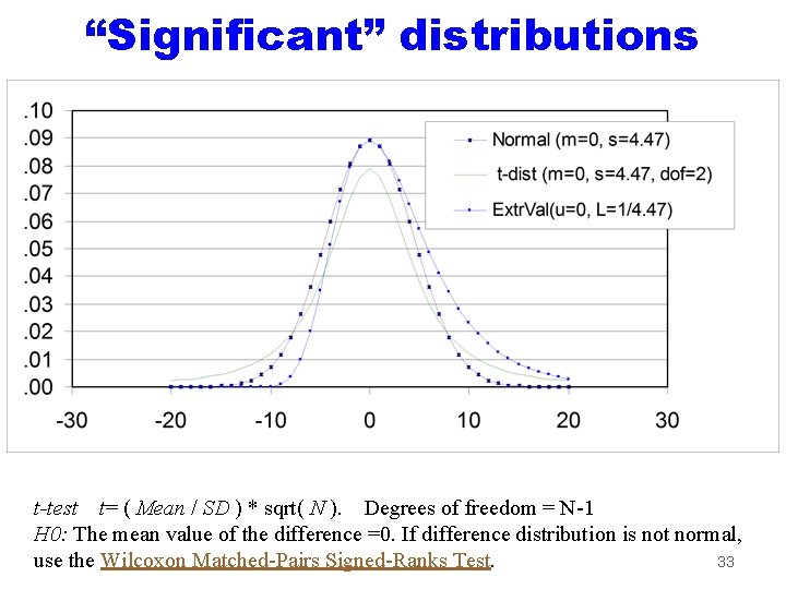 """""""Significant"""" distributions graph t-test t= ( Mean / SD ) * sqrt( N )."""