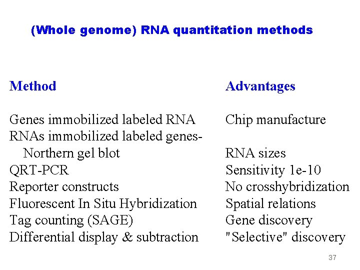 (Whole genome) RNA quantitation methods Method Advantages Genes immobilized labeled RNAs immobilized labeled genes.