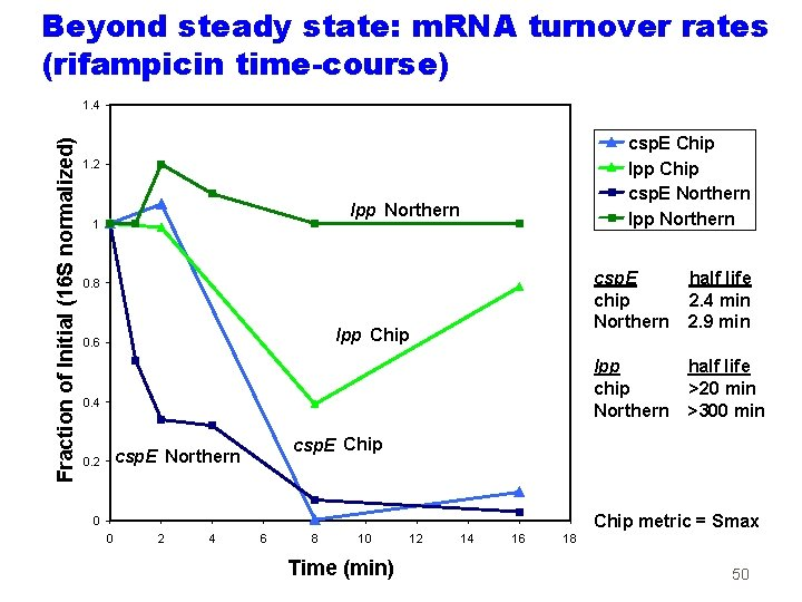 Beyond steady state: m. RNA turnover rates (rifampicin time-course) Fraction of Initial (16 S